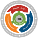 ITIL v3 Exam Tests Questions Offline